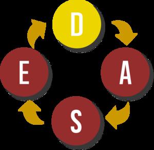 Forandringsmodel DASE - WePeople