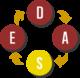 Forandringsmodel DASE greb S - WePeople